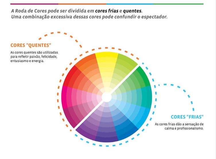 Roda de cores: quentes e frias